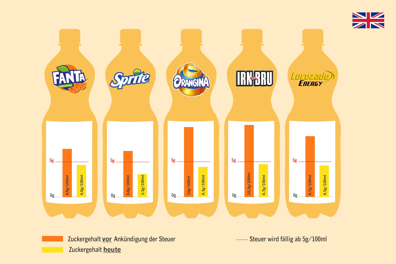 Ab jetzt gilt die Zuckersteuer in Großbritannien